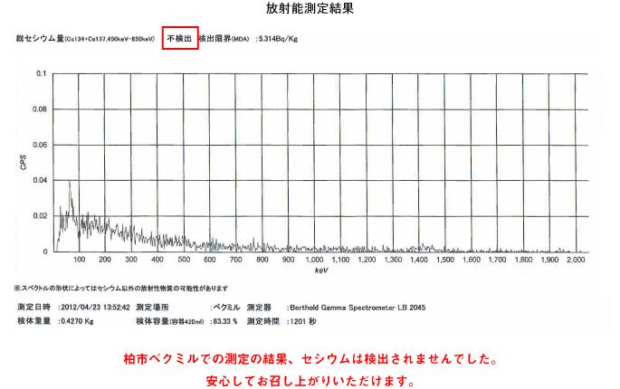 放射能、セシウムは検出されませんでした。/></p>         </div> </section>     <script type=